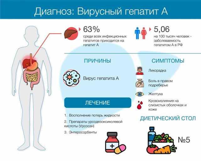 Гепатит А: 4 главных симптома и метода доврачебной помощи, обзор лечения и советы инфекциониста