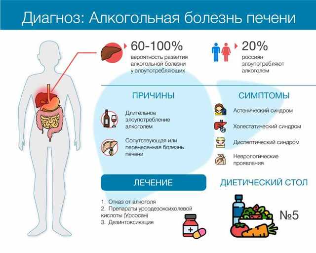 Алкогольная болезнь печени: 6 причин, 6 опасных осложнений и 11 подходов к лечению